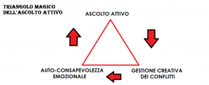 ASCOLTO ATTIVO (2)